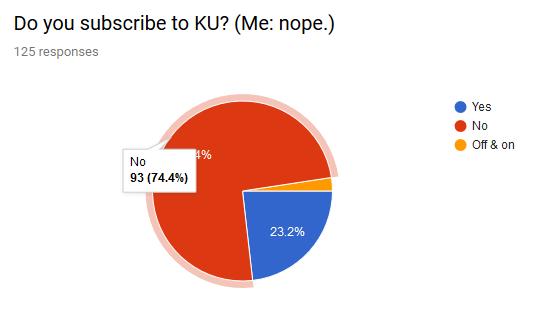 2018 survey KU